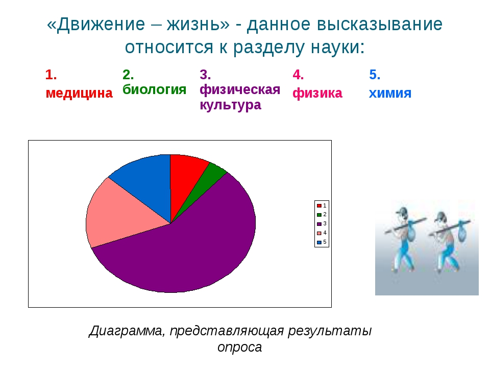 «Движение – жизнь» - данное высказывание относится к разделу науки: Диаграмма...