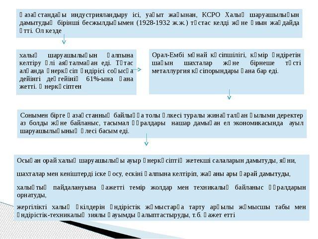 Қазақстандағы индустрияландыру ісі, уақыт жағынан, КСРО Халық шаруашылығын да...