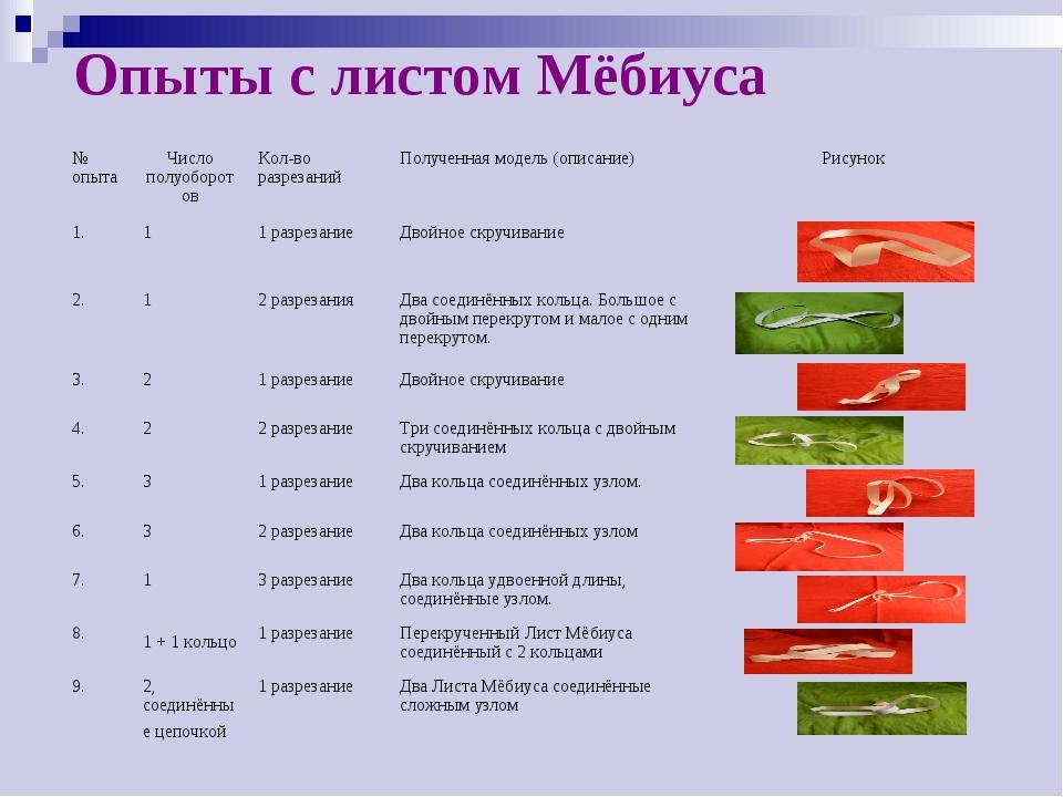 Опыты с листом Мёбиуса № опытаЧисло полуоборотовКол-во разрезанийПолученна...