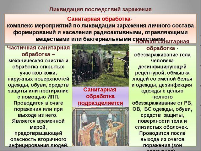 Ликвидация последствий заражения Санитарная обработка- комплекс мероприятий п...