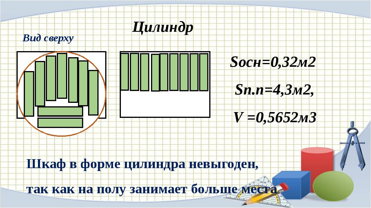 Цилиндр Вид сверху Sосн=0,32м2 Sп.п=4,3м2, V =0,5652м3 Шкаф в форме цилиндра...