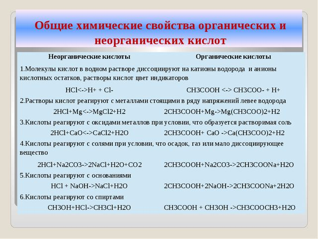 Общие химические свойства органических и неорганических кислот Неорганически...