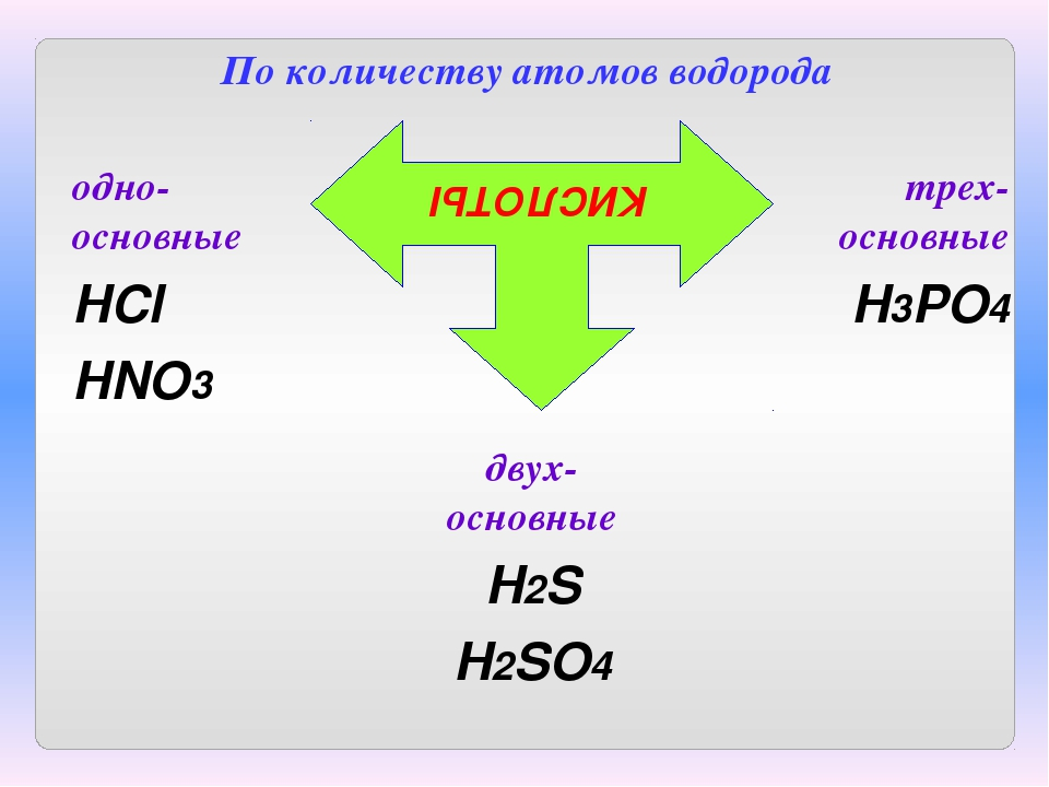 По количеству атомов водорода КИСЛОТЫ одно-основные HCl HNO3 двух-основные H...