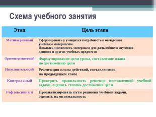 Схема учебного занятия ЭтапЦель этапа МотивационныйСформировать у учащихся