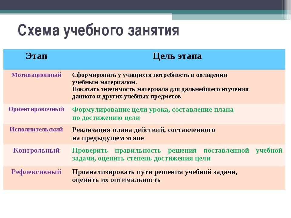 Схема учебного занятия ЭтапЦель этапа МотивационныйСформировать у учащихся...