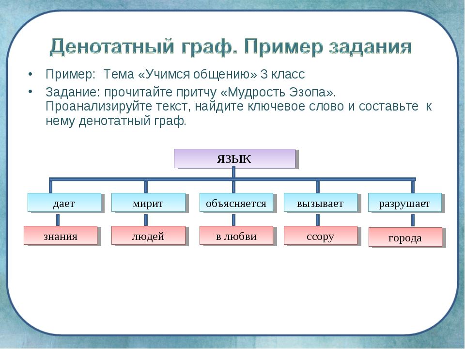 Пример: Тема «Учимся общению» 3 класс Задание: прочитайте притчу «Мудрость Эз...