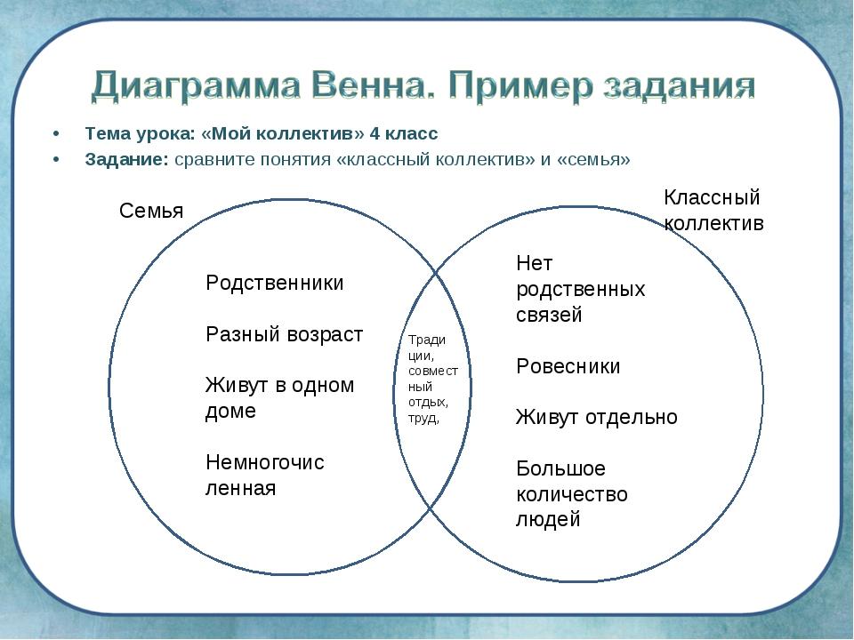 Тема урока: «Мой коллектив» 4 класс Задание: сравните понятия «классный колле...
