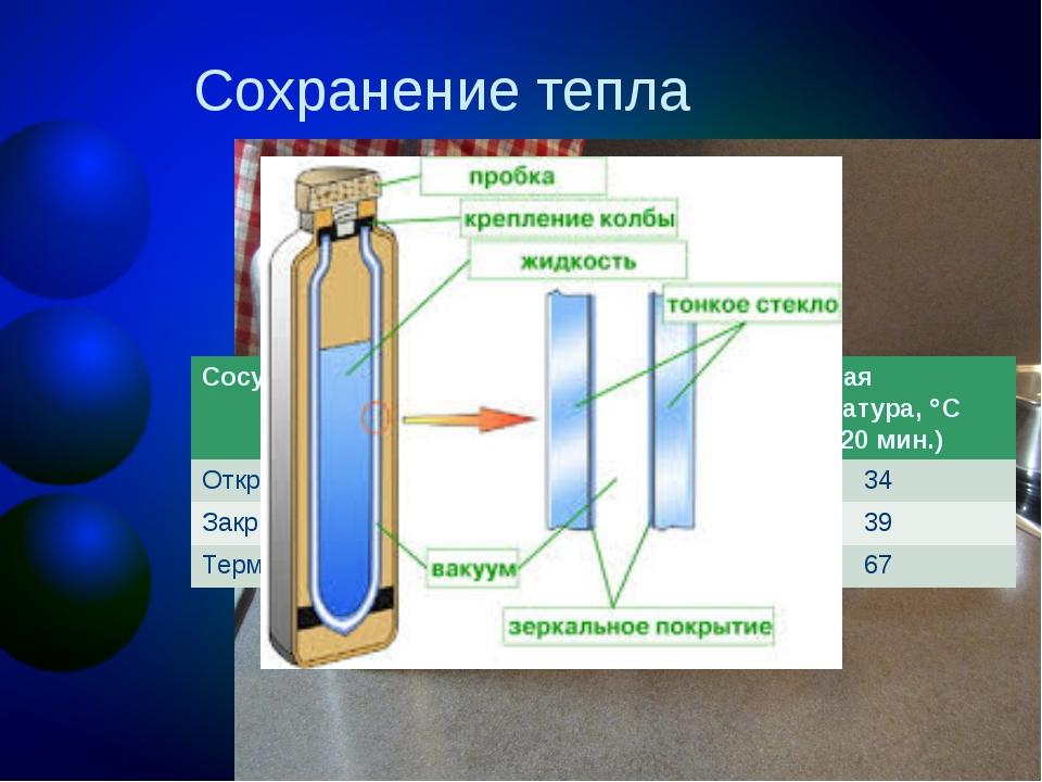 Сохранение тепла Сосуд Начальнаятемпература,С Конечная температура,С (через...