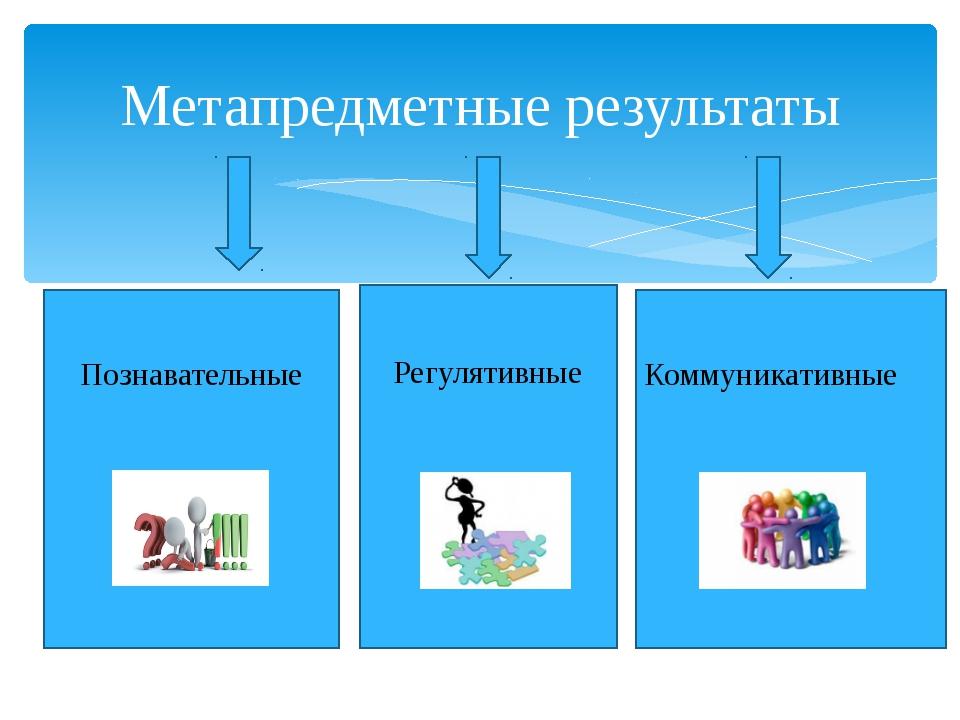 Метапредметные результаты Познавательные Регулятивные Коммуникативные