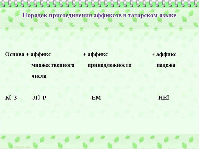 Порядок присоединения аффиксов в татарском языке   Основа + аффикс + аффикс...