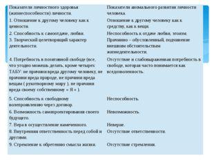 Показатели личностного здоровья (жизнеспособности) личности. Показатели ан