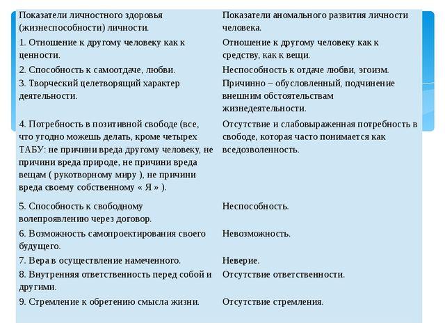 Показатели личностного здоровья (жизнеспособности) личности. Показатели ан...