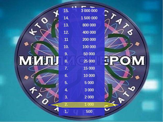 15. 3 000 000 14. 1 500 000 13. 800 000 12. 400 000 11 200 000 10. 100 000 9...