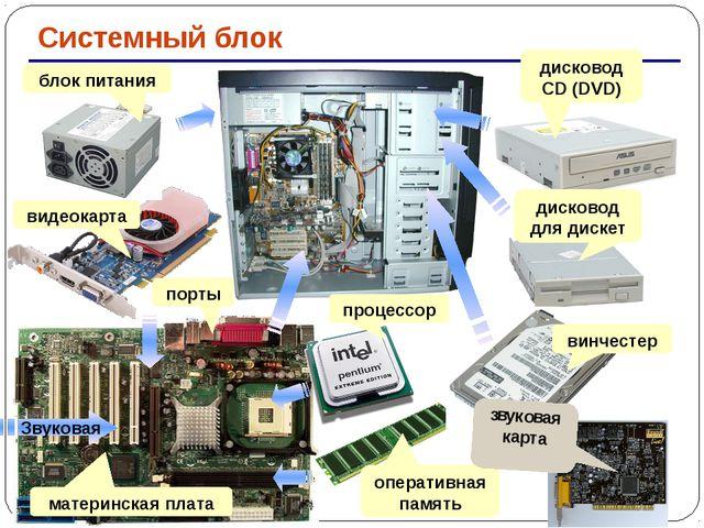 Системный блок блок питания видеокарта порты материнская плата процессор опе...