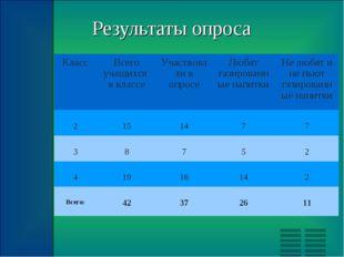 Результаты опроса КлассВсего учащихся в классеУчаствовали в опросеЛюбят га