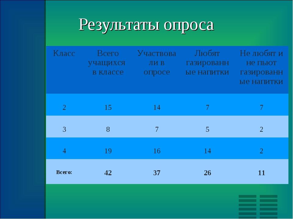 Результаты опроса КлассВсего учащихся в классеУчаствовали в опросеЛюбят га...