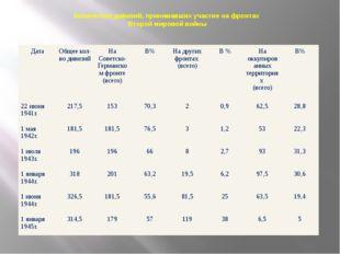 Количество дивизий, принимавших участие на фронтах Второй мировой войны Дата