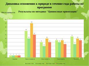 Динамика отношения к природе в течение года работы по программе Место ценности