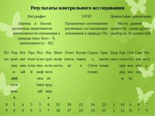 Результаты контрольного исследования  Натурафил Оценка в баллах различных ко