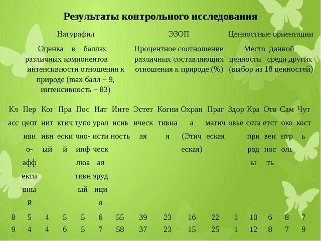 Результаты контрольного исследования  Натурафил Оценка в баллах различных ко...