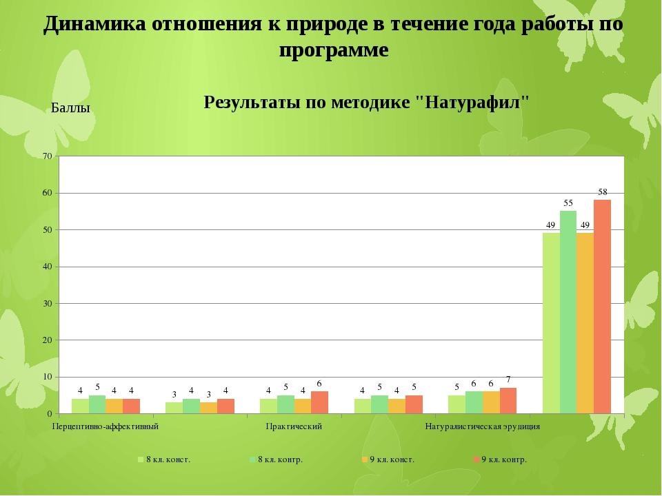 Динамика отношения к природе в течение года работы по программе Баллы