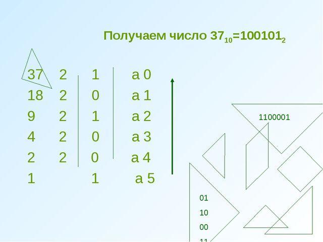 Получаем число 3710=1001012 3721 а 0 1820 а 1 9 21 а 2 4 20 а 3 2 2...