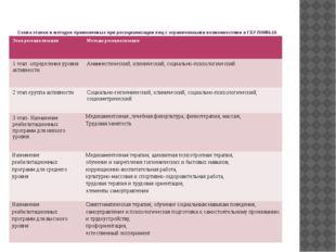 Схема этапов и методов применяемых при ресоциализации лиц с ограниченными в