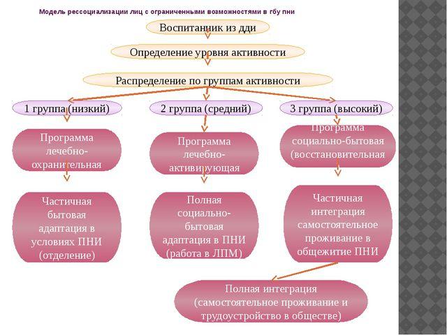 Модель рессоциализации лиц с ограниченными возможностями в гбу пни Воспитанни...