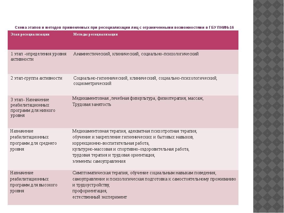 Схема этапов и методов применяемых при ресоциализации лиц с ограниченными в...