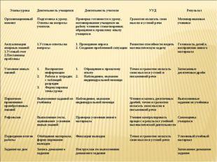 Этапы урокаДеятельность учащихсяДеятельность учителяУУДРезультат Организа