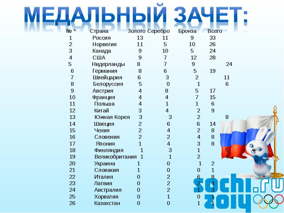 № *Страна Золото Серебро Бронза Всего 1 Россия 13 11 933 2 Норвегия...