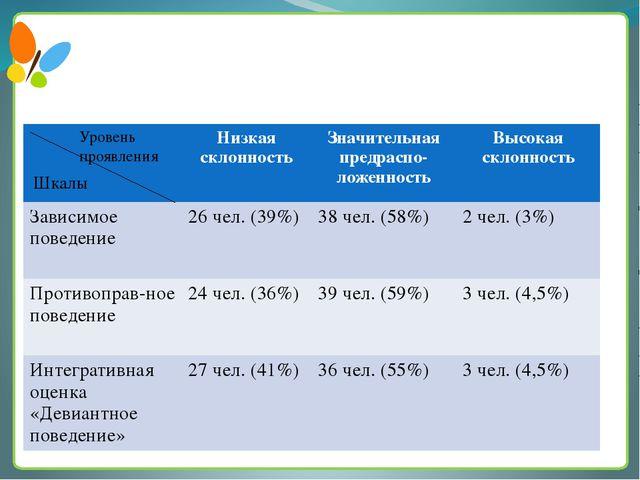Результаты тестирования студентов 1 курса на склонность к отклоняющемуся пов...