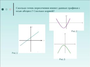 Сколько точек пересечения имеют данные графики с осью абсцисс? Сколько корней