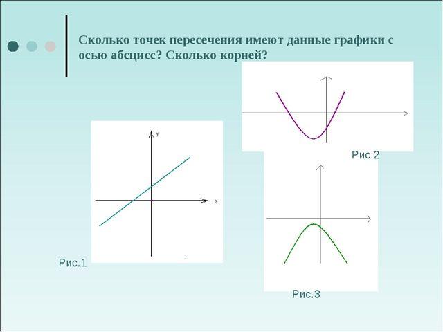 Сколько точек пересечения имеют данные графики с осью абсцисс? Сколько корней...