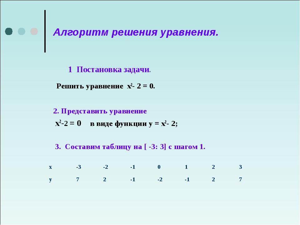 Алгоритм решения уравнения. 1 Постановка задачи. Решить уравнение х2- 2 = 0....