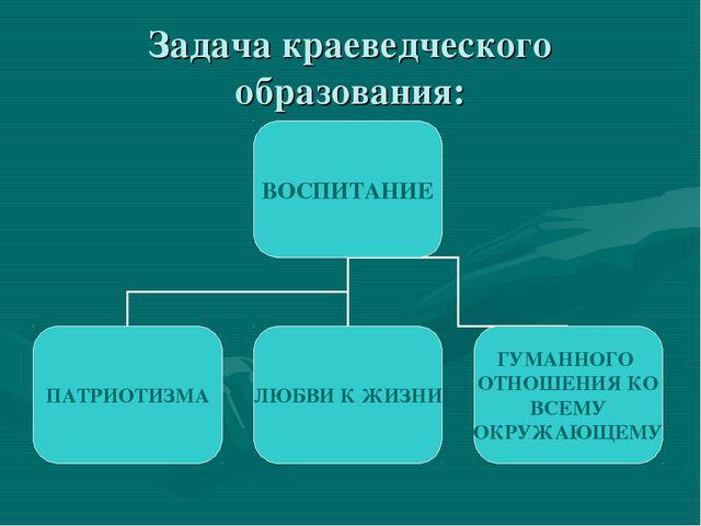 Задача краеведческого образования: