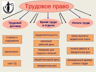 стороны и содержание Трудовое право Трудовой договор Оплата труда Время труда