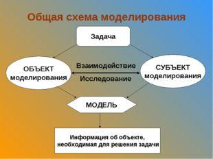 Общая схема моделирования Задача ОБЪЕКТ моделирования СУБЪЕКТ моделирования М