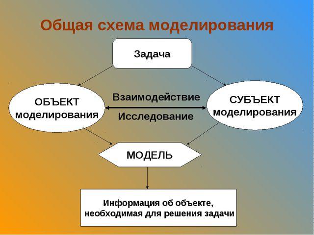 Общая схема моделирования Задача ОБЪЕКТ моделирования СУБЪЕКТ моделирования М...