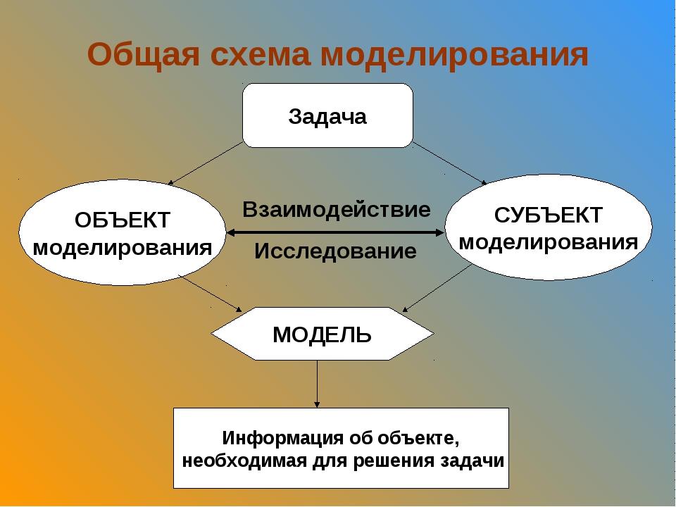 Картинка на тему моделирование