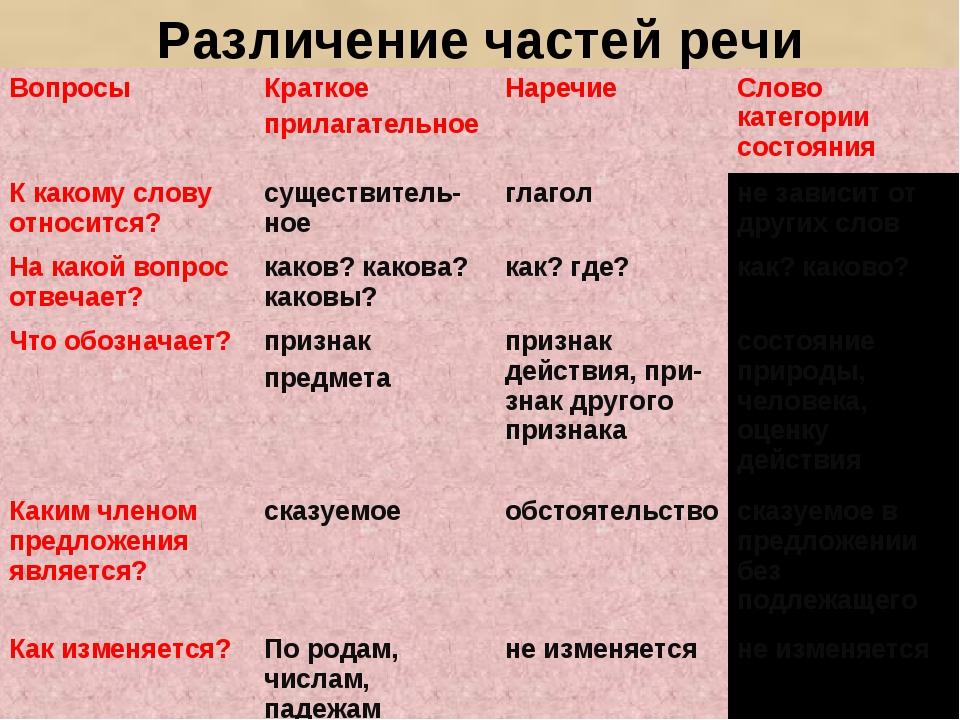 Различение частей речи ВопросыКраткое прилагательноеНаречиеСлово категории...