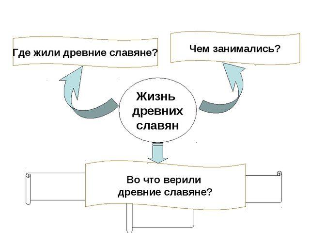 Жизнь древних славян Где жили древние славяне? Чем занимались? Во что верили...