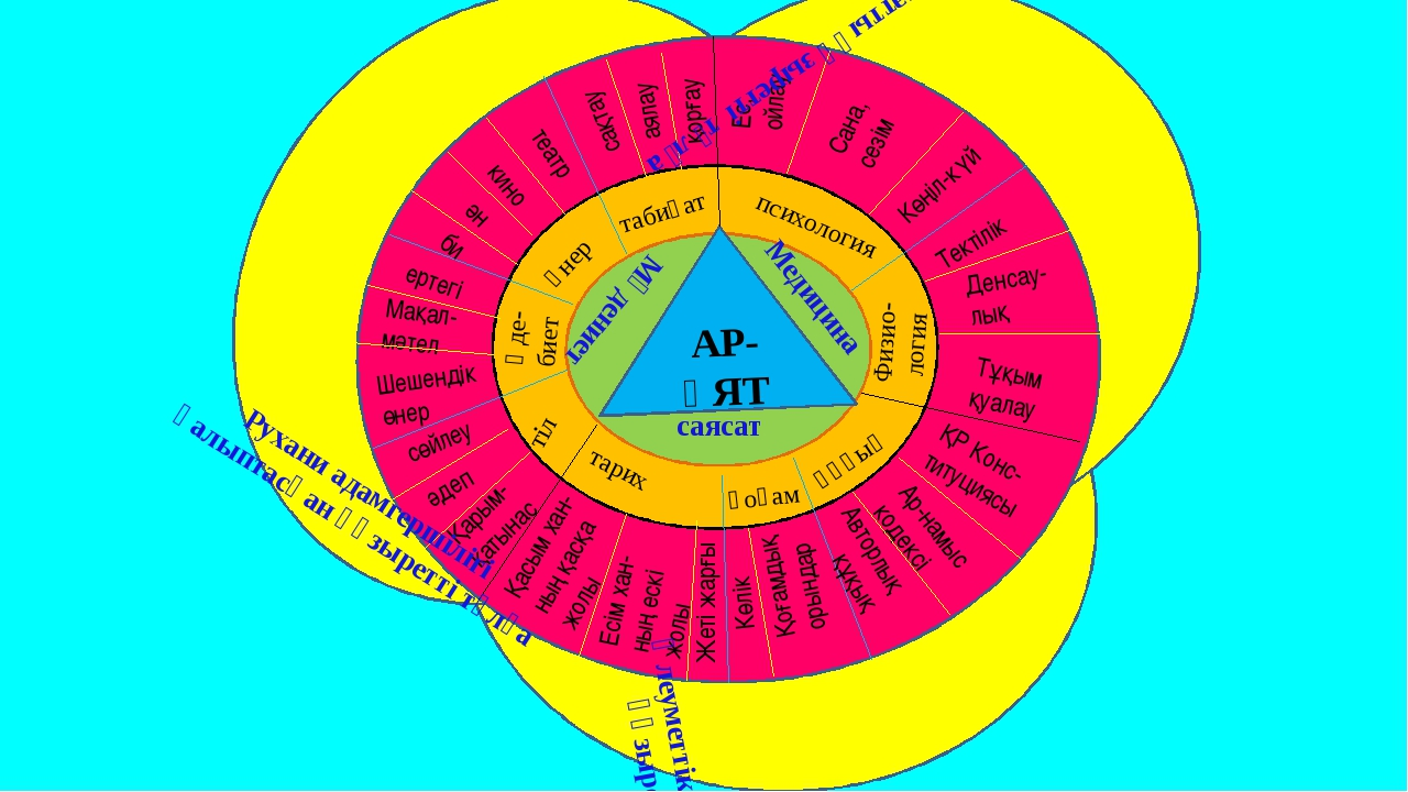 т РПОР АР-ҰЯТ Мәдениет Медицина саясат психология Физио- логия құқық қоғам т...