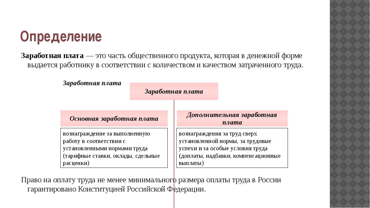 Презентация по экономике на тему Заработная плата и формы оплаты  слайда 2 Определение Заработная плата это часть общественного продукта которая в де