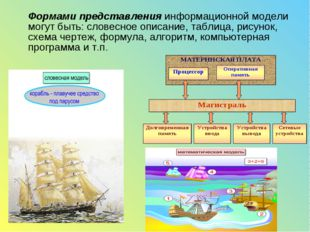 Формами представления информационной модели могут быть: словесное описание,