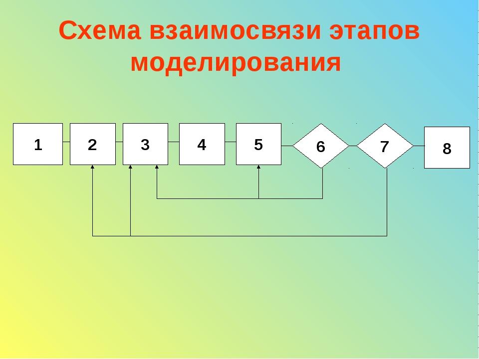 Схема взаимосвязи этапов моделирования 1 2 3 4 5 6 7 8