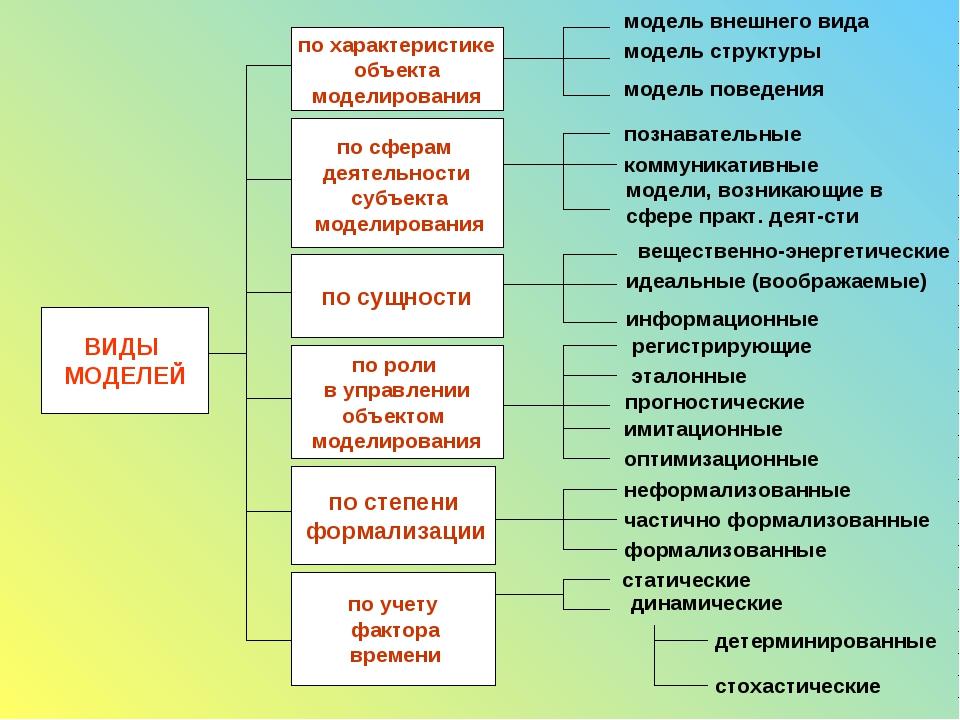 по характеристике объекта моделирования по сферам деятельности субъекта модел...