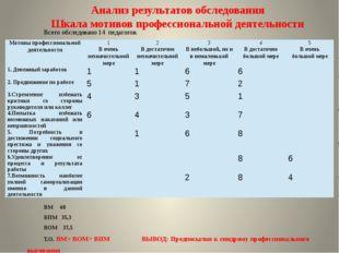 Анкета «Выявление навыков по организации мотивационной среды на уроке»  Инст