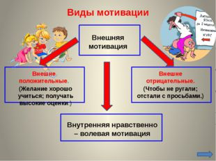 Мотивация на каждом этапе урока 1-й этап. Возникновение мотивации 2-й этап. П