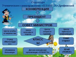 Структура Ученического самоуправления «ПЛАНЕТА»Дрофинской ОШ КОНФЕРЕНЦИЯ ПРЕЗ
